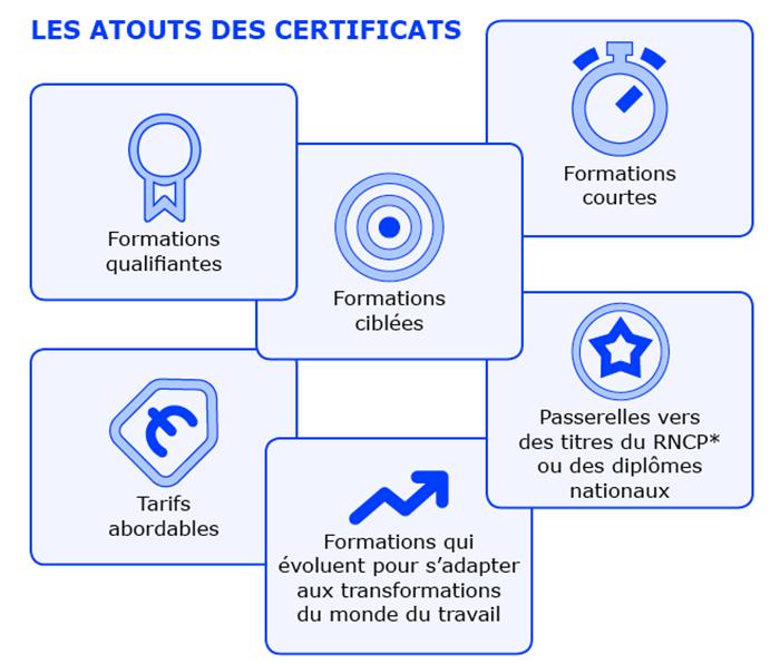 Les atouts des certificats
